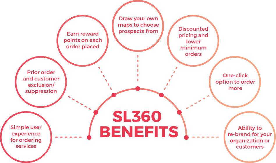 SL360 Benefits